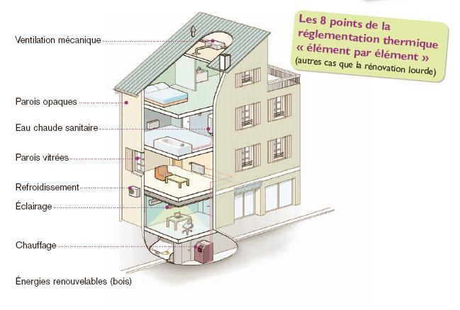l 39 isolation thermique en r novation pour les particuliers. Black Bedroom Furniture Sets. Home Design Ideas
